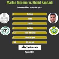 Marlos Moreno vs Khalid Hachadi h2h player stats