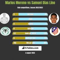 Marlos Moreno vs Samuel Dias Lino h2h player stats
