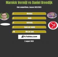 Marnick Vermijl vs Daniel Breedijk h2h player stats