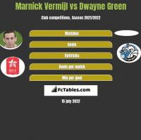 Marnick Vermijl vs Dwayne Green h2h player stats