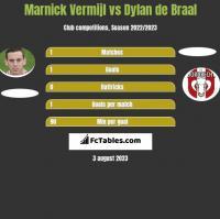 Marnick Vermijl vs Dylan de Braal h2h player stats