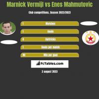 Marnick Vermijl vs Enes Mahmutovic h2h player stats
