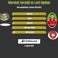 Marnick Vermijl vs Levi Opdam h2h player stats