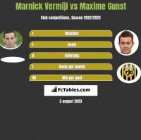 Marnick Vermijl vs Maxime Gunst h2h player stats