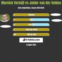 Marnick Vermijl vs Junior van der Velden h2h player stats