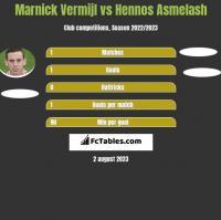 Marnick Vermijl vs Hennos Asmelash h2h player stats
