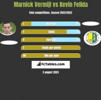 Marnick Vermijl vs Kevin Felida h2h player stats