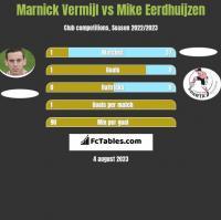 Marnick Vermijl vs Mike Eerdhuijzen h2h player stats