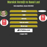 Marnick Vermijl vs Raoul Last h2h player stats