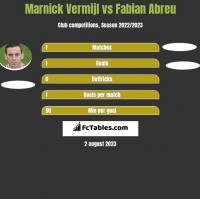 Marnick Vermijl vs Fabian Abreu h2h player stats