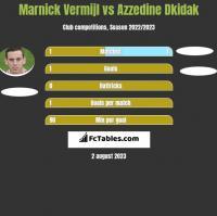 Marnick Vermijl vs Azzedine Dkidak h2h player stats