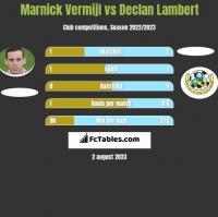 Marnick Vermijl vs Declan Lambert h2h player stats