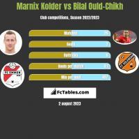 Marnix Kolder vs Bilal Ould-Chikh h2h player stats