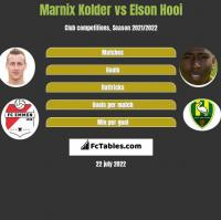 Marnix Kolder vs Elson Hooi h2h player stats