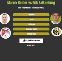Marnix Kolder vs Erik Falkenburg h2h player stats