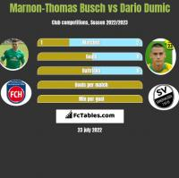 Marnon-Thomas Busch vs Dario Dumic h2h player stats