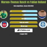 Marnon-Thomas Busch vs Fabian Holland h2h player stats