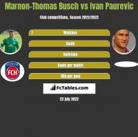 Marnon-Thomas Busch vs Ivan Paurevic h2h player stats