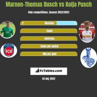 Marnon-Thomas Busch vs Kolja Pusch h2h player stats