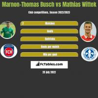 Marnon-Thomas Busch vs Mathias Wittek h2h player stats