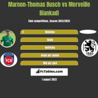 Marnon-Thomas Busch vs Merveille Biankadi h2h player stats
