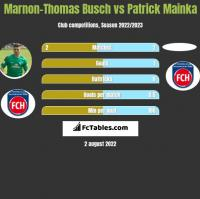 Marnon-Thomas Busch vs Patrick Mainka h2h player stats