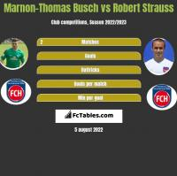 Marnon-Thomas Busch vs Robert Strauss h2h player stats