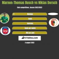 Marnon-Thomas Busch vs Niklas Dorsch h2h player stats