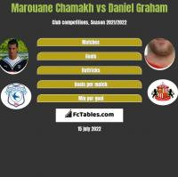 Marouane Chamakh vs Daniel Graham h2h player stats
