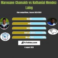 Marouane Chamakh vs Nathanial Mendez-Laing h2h player stats