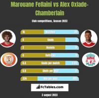 Marouane Fellaini vs Alex Oxlade-Chamberlain h2h player stats