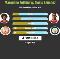 Marouane Fellaini vs Alexis Sanchez h2h player stats