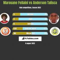 Marouane Fellaini vs Anderson Talisca h2h player stats