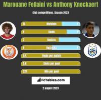 Marouane Fellaini vs Anthony Knockaert h2h player stats