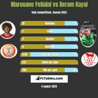 Marouane Fellaini vs Beram Kayal h2h player stats
