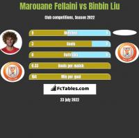 Marouane Fellaini vs Binbin Liu h2h player stats