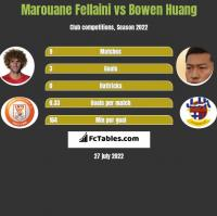 Marouane Fellaini vs Bowen Huang h2h player stats