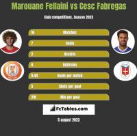 Marouane Fellaini vs Cesc Fabregas h2h player stats