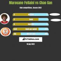 Marouane Fellaini vs Chao Gan h2h player stats