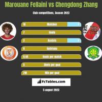 Marouane Fellaini vs Chengdong Zhang h2h player stats