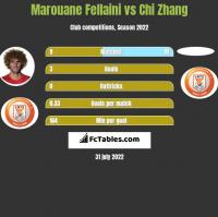Marouane Fellaini vs Chi Zhang h2h player stats