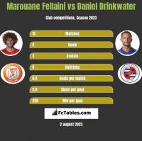 Marouane Fellaini vs Daniel Drinkwater h2h player stats