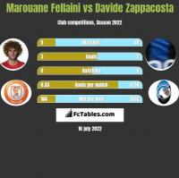 Marouane Fellaini vs Davide Zappacosta h2h player stats