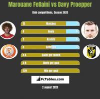 Marouane Fellaini vs Davy Proepper h2h player stats