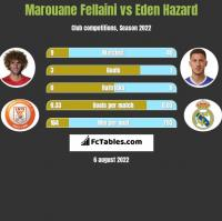 Marouane Fellaini vs Eden Hazard h2h player stats