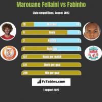 Marouane Fellaini vs Fabinho h2h player stats