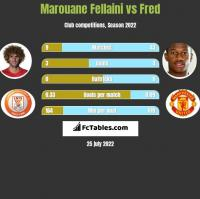 Marouane Fellaini vs Fred h2h player stats