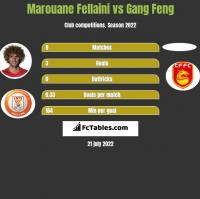 Marouane Fellaini vs Gang Feng h2h player stats