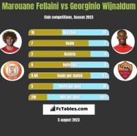 Marouane Fellaini vs Georginio Wijnaldum h2h player stats