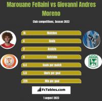 Marouane Fellaini vs Giovanni Andres Moreno h2h player stats
